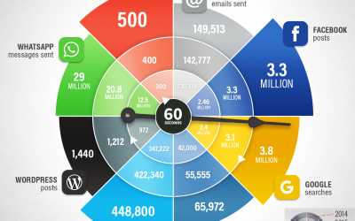 Gone in 60 seconds: What is happening in just one minute online